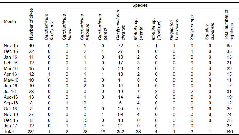 Table 1. Total number of sightings of each species per month from November 2015 to January 2017