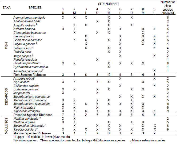 Table 1. Species list, distribution and richness per site.